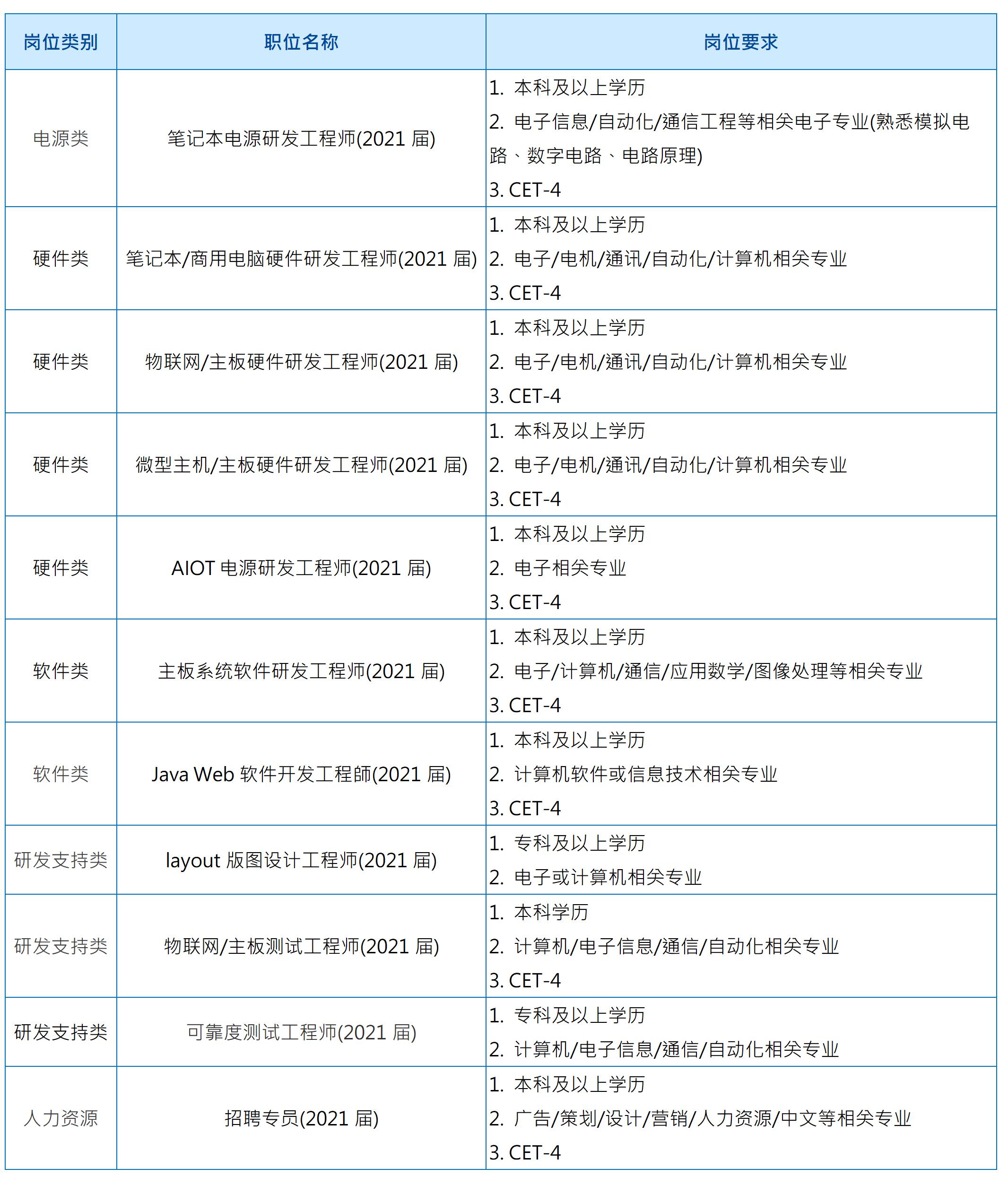 简化版本【招聘简章】华硕苏州研发中心2021春季校园招聘 - 複製_01.png
